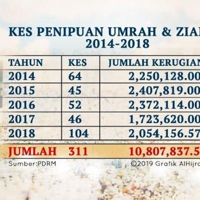 5411 Bahana Pinjaman Peribadi Atas Talian Alhijrah Online 19 10 2019