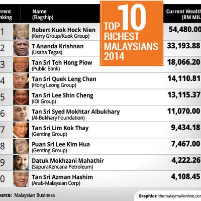 Ask Yourselves Where Did Mahathir S Children S Riches Come From