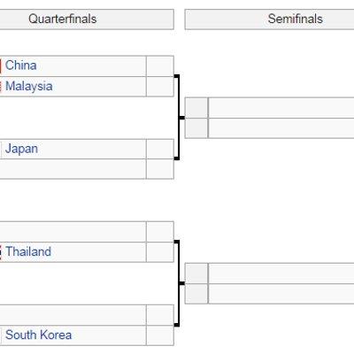 Badminton Berpasukan Asia 2018 Jadual Keputusan