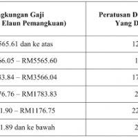 Edisi Terkini Bayaran Insentif Wilayah Pindaan Elaun Dan Kemudahan Bagi Perkhidmatan Awam Dan Persekutuan