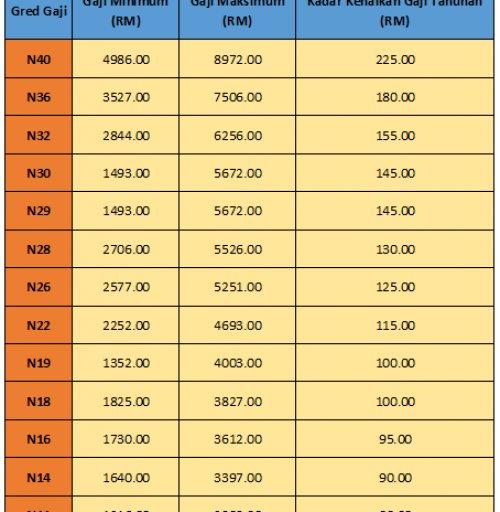 Edisi Terkini Jadual Gaji Baru Bagi Klasifikasi Gred N11 N40 Selepas Penambahbaikan Skim Perkhidmatan 2016