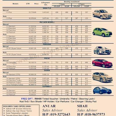 Harga Terkini Kereta Baru Proton 2016