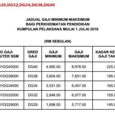 Jadual Gaji Dg29 Dg32 Dg34 Dg38 Dg40 Mulai 1 7 2016
