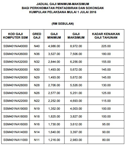 Jadual Gaji Minimum Maksimum Bagi Perkhidmatan Pendidikan Mulai 1 Julai 2016