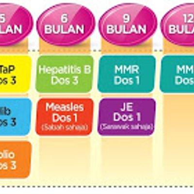 Jadual Imunisasi Terbaru 2017