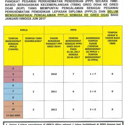 Jenis Pegawai Layak Untuk Kenaikan Pangkat Tbbk Januari Jun 2017