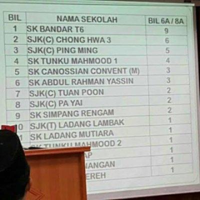 Keputusan Upsr 2016 Malaysia Senarai Ranking Sekolah Terbaik