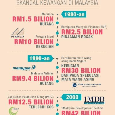 Senarai Bank Utama Di Malaysia