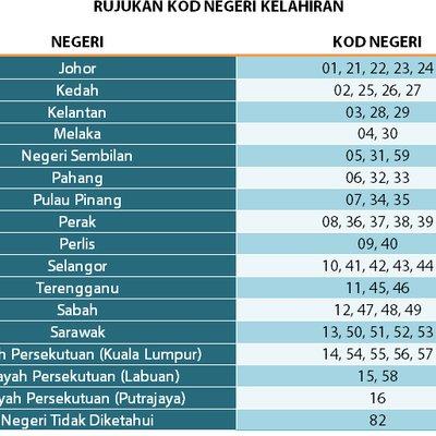 Senarai Kod Kod Negeri Kelahiran Di Malaysia