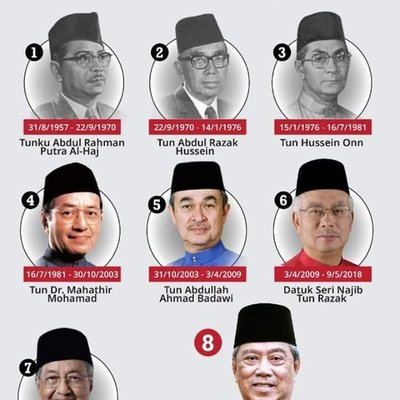 Senarai Perdana Malaysia Yang Pertama Hingga Ke 8