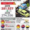 Membimbangkan Selangor Catat Kadar Kemalangan Dan Kematian Tertinggi Bagi Seluruh Negeri Di Malaysia