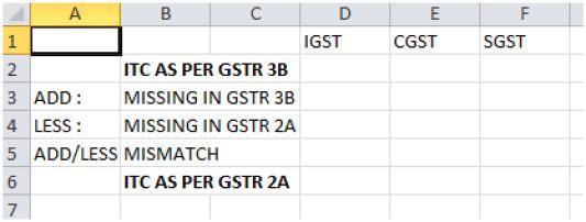 RECONCILIATION of GSTR 3b and GSTR 2a