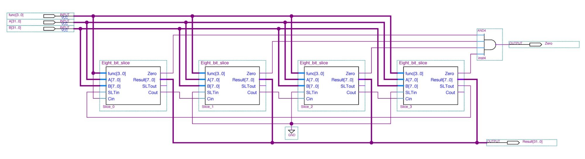 hight resolution of mips alu constructed from four 8 bit slices