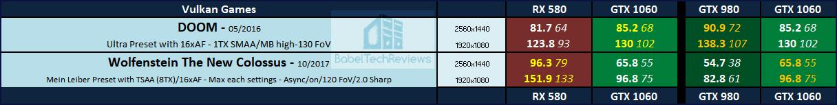 The Retro Series - the RX 580-8 GB vs  the GTX 980-4GB vs  the GTX
