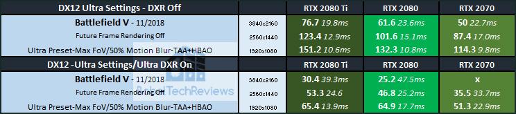 Battlefield V PC Game Review & Ultra DX12 DXR Performance