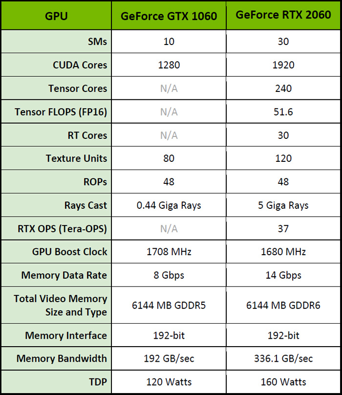 The RTX 2060 Founders Edition vs  the RX Vega 56