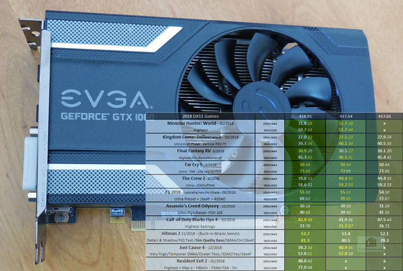 GeForce 418 91 Driver Performance Analysis featuring the GTX 1060