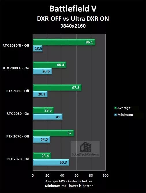 BFV, Metro Exodus & SotTR Ray Tracing Performance