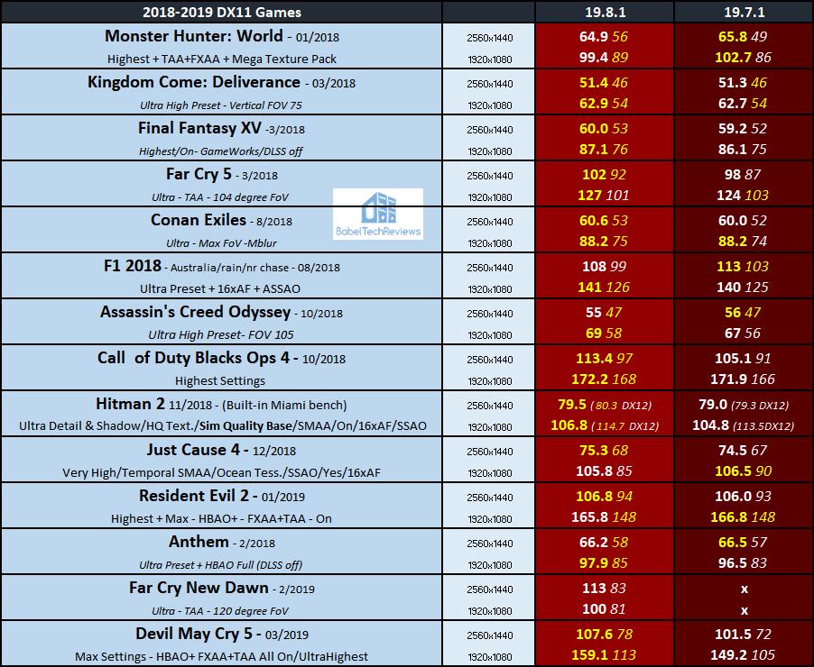 RX 5700 XT Adrenalin Software 19 8 1 Driver Performance Analysis