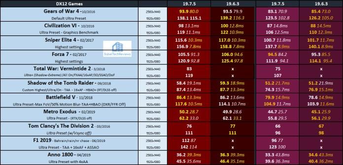 Adrenalin Software Edition 19 7 5 Performance Analysis