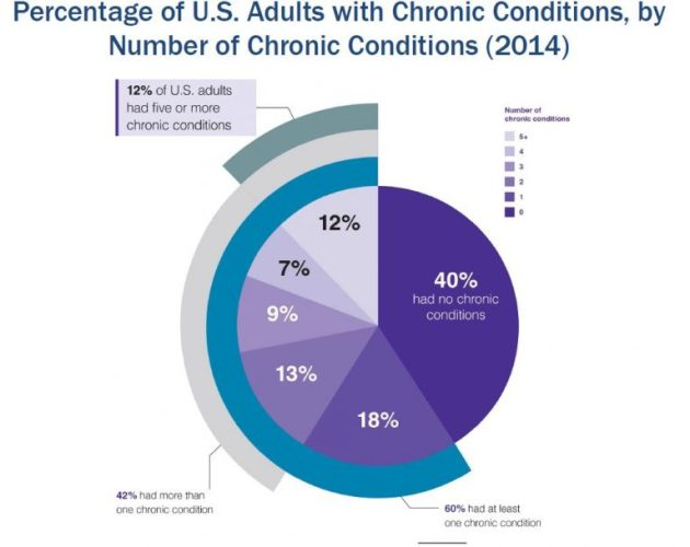 Region wise growth of chronic disease management care