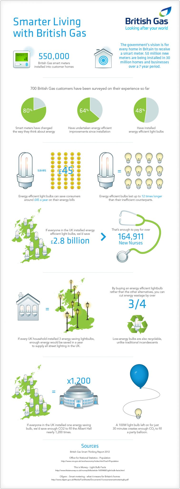 Britsih gas infographic, smart meter infographic,
