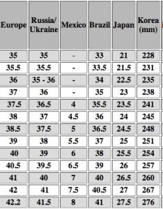 Men shoe size chart also guide for sizes fazlina dato  ahmad daud babyfaz rh wordpress