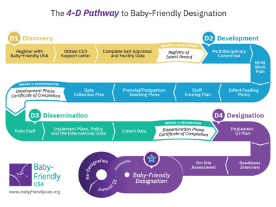 Baby-Friendly USA 4D Pathway to Designation