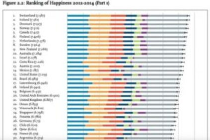 happiness rank
