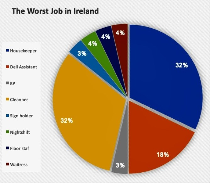 The worst job in Ireland