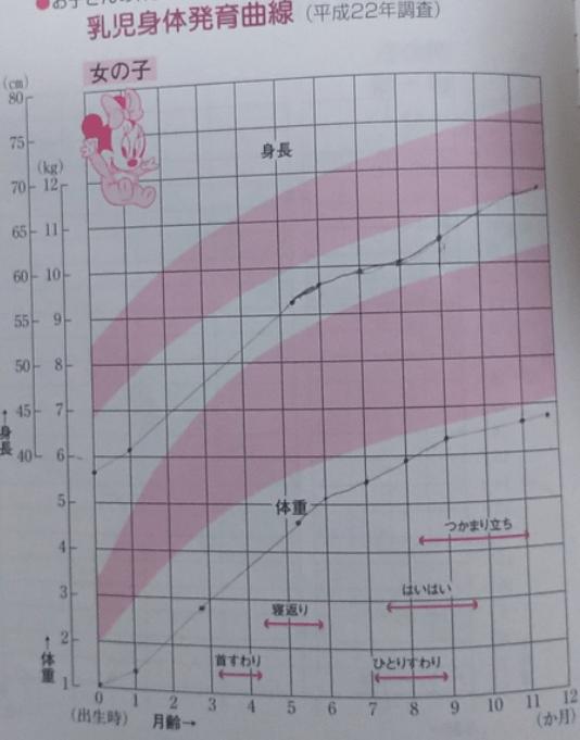 うちも生後3ヶ月で体重が平均より軽かったけど?5人の成長曲線