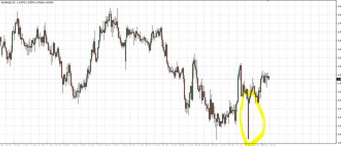 Question in chart discrepancy from 2 different brokers