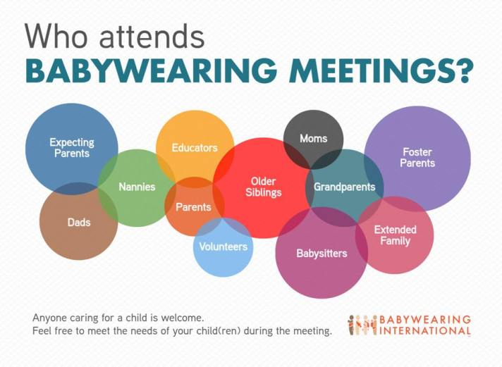 [Image Description: Overlapping text bubbles and Babywearing International (TM) logo Image Text: Who attends BABYWEARING MEETINGS? Expecting Parents Dads Nannies Educators Parents Volunteers Older Siblings Moms Grandparents Babysitters Foster Parents Extended Family Anyone caring for a child is welcome. Feel free to meet the needs of your child(ren) during the meeting.]