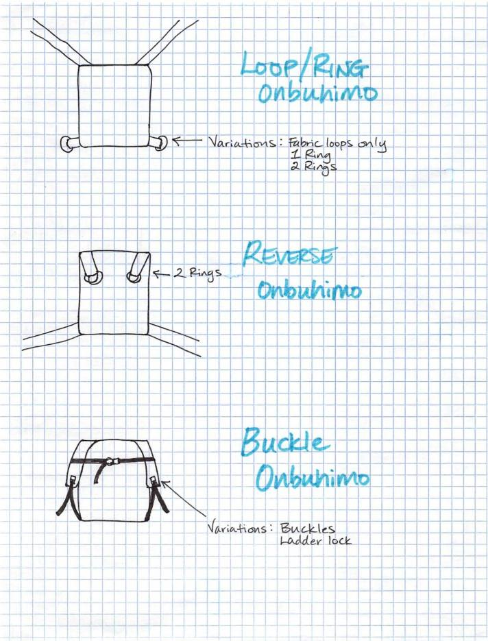 [Image with lines going vertically and horizontally mimicking graph paper with simple drawings of three types of onbuhimo carriers. Top image has a rectangle with two straps out the top to corners at an angle and two fabric loops at the bottom two corners. Text is Loop/Ring Onbuhimo with an arrow pointed to the rings and text Variations: Fabric Loops only 1 Ring, 2 Rings. Middle image text Reverse Onbuhimo with a rectangle with text 2 Rings pointing to the two fabric loops with rings out the top two corners and straps drawn out from the bottom two corners. Bottom image text Buckle Onbuhimo with a rounded rectangular panel and text Variations: Buckles Ladder lock with an arrow pointed to the shoulder straps that are looped down to join dark lines resembling webbing that is attached to the shoulder straps. A buckle with webbing joins the shoulder straps horizontally.]