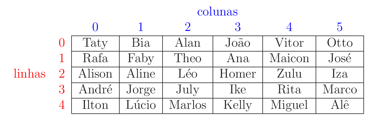 7 Vetores e Matrizes  BAC004