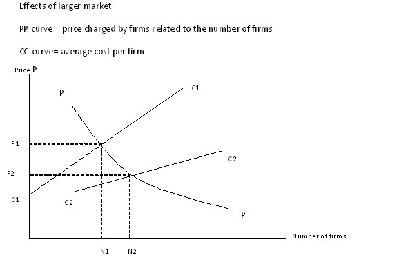 Economies of scale and international trade patterns part 1