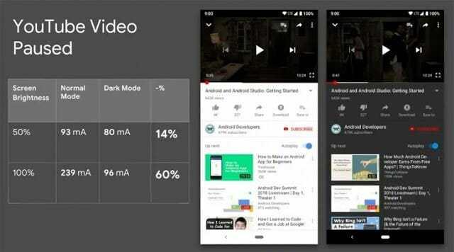 - gsmarena 004 2 - Google เผย Dark mode (โหมดแบ็คกราวด์ดำ) ช่วยประหยัดแบตได้มากสำหรับจอ OLED