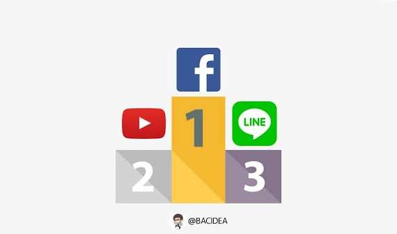 - Untitled 1 13 - ชีวิตติดโซเชียล Truemove H เผยยอดใช้งาน Data ช่วงปีใหม่ Facebook ครองอันดับหนึ่ง ในขณะที่ SMS และ MMS ลดลงทุกปี