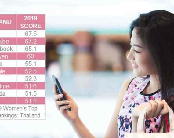 - YouGov 2019 Brand Ranking Index Women 2 1 - 10 อันดับแบรนด์ที่ผู้หญิงประทับใจมากที่สุด LINE นำอันดับหนึ่ง