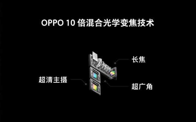 - OPPO โชว์นวัตกรรมกล้องเทพ ซูม 10 เท่า และเซ็นเซอร์สแกนลายนิ้วมือใต้จอที่กว้างกว่าเดิม