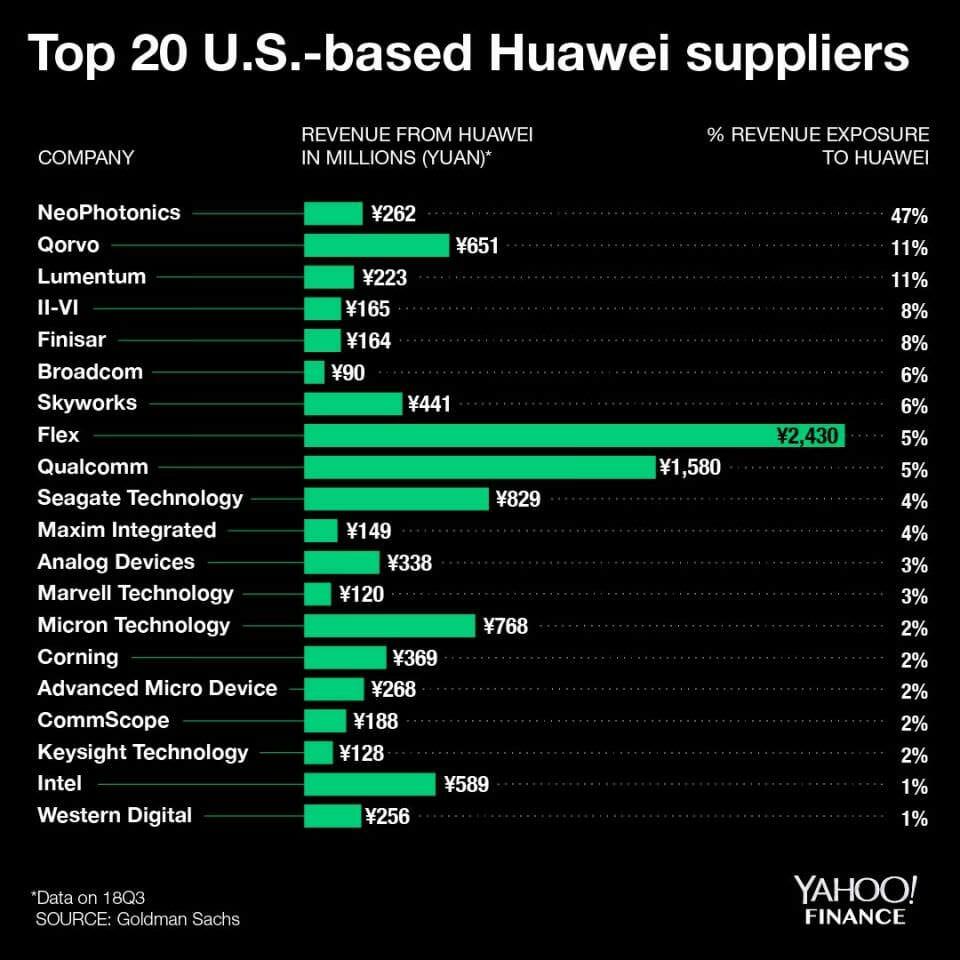 ความเห็นจากสื่อฝั่งตะวันตก กรณีสหรัฐฯ แบน HUAWEI - ความเห็นจากสื่อฝั่งตะวันตก กรณีสหรัฐฯ แบน HUAWEI
