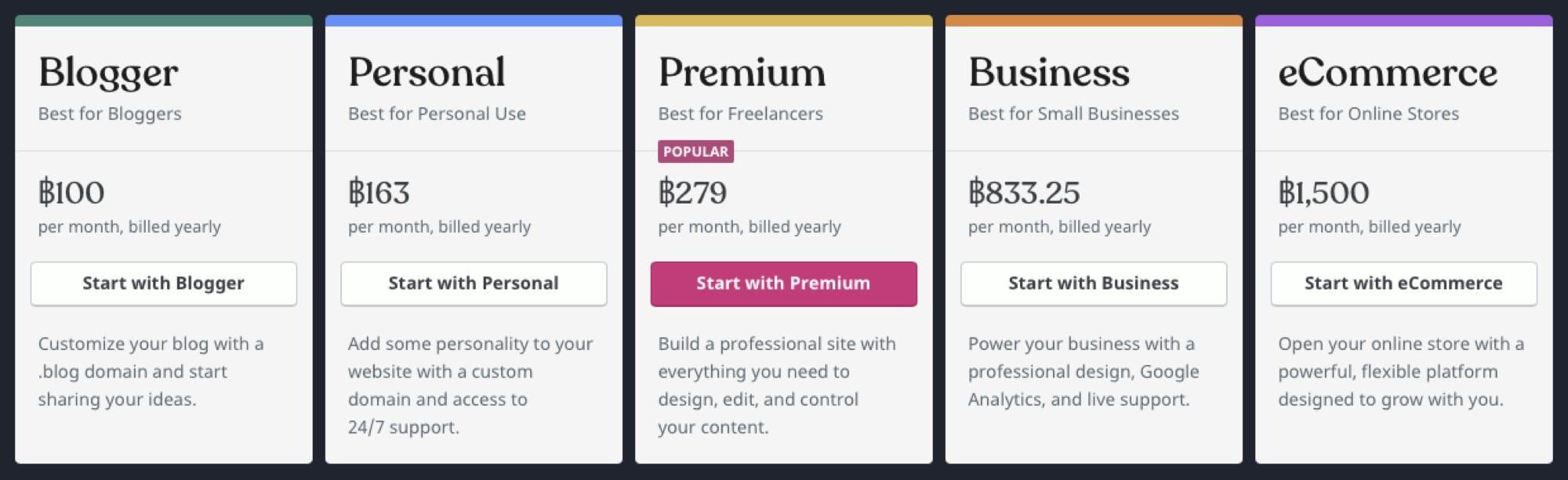 - แจกคูปองส่วนลด Wordpress.com ลดทันที 20%