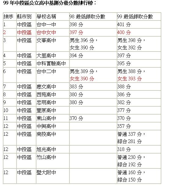 【99高中登記分發】全國各縣市明星高中最低錄取分數統計@中信大飯|PChome 個人新聞臺