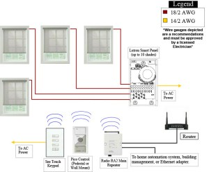 Remote Control Shades – Back Bay Shutter Co | Somfy