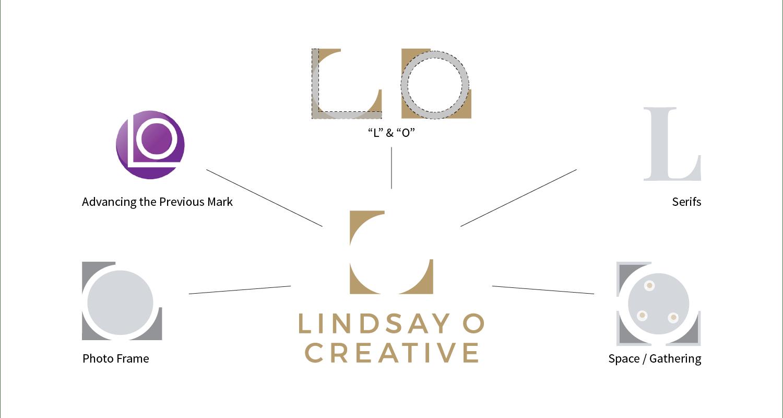 lindsay-o-creative_logo-story