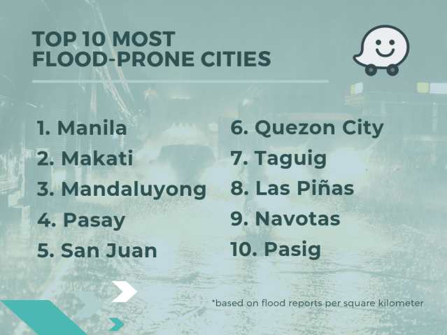 Top 10 Flood Prone Cities.png