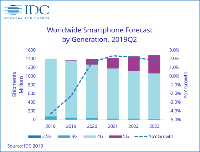 IDC Smartphone Forecast By Generation Q22019