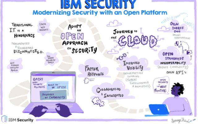 IBM Security Modernization