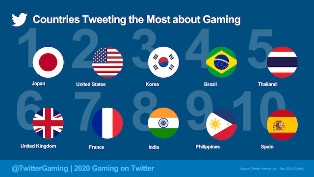 Tweeter Gaming Top Countries