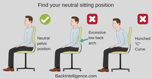 neutral pelvic position